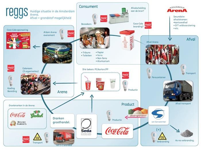 Materiaalstromen kaart van Coca-Cola drinking cups in Amsterdam ArenA