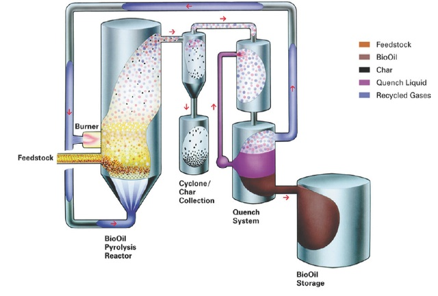 Schematic visualisation of the pyrolysis process by the University of Edinburgh