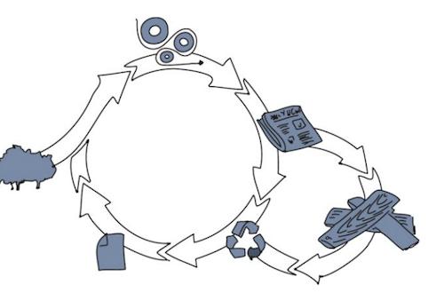Newspaperwood recycling loop